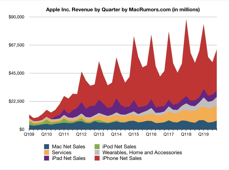 Apple Reports 4Q 2019 Results $13.7B Profit on $64B Revenue