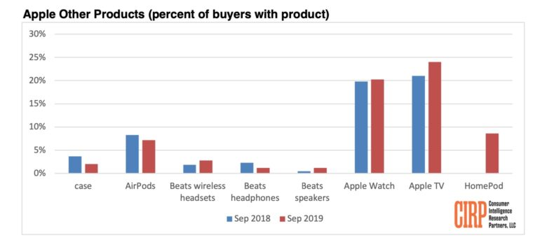 cirp-september-2019-research-other-apple-product-cateogory