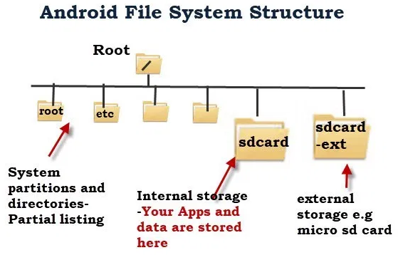 Android File Structure